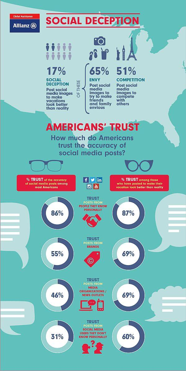 Social media sharing envy and trust - findings from Allianz Vacation Confidence survey
